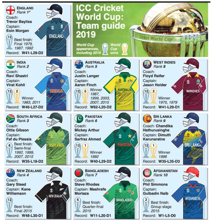 Cricket World Cup 2019 Team Kits